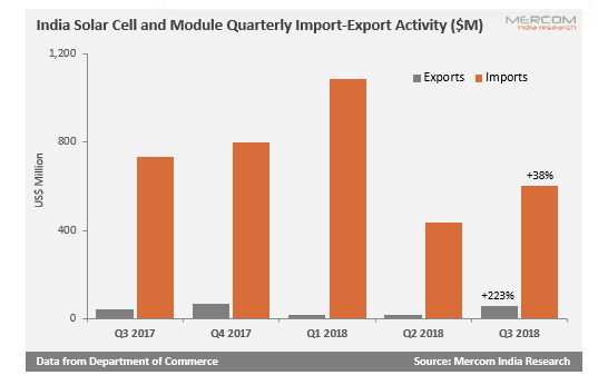 India's Solar Exports Jumped by 223% While Imports Increased by 38% in Q3 2018