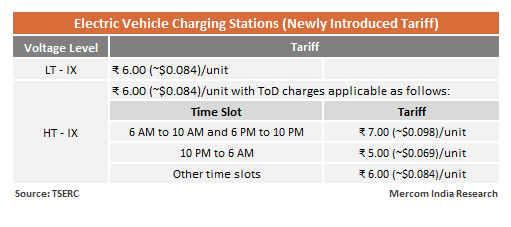 Tariff of ₹6/kWh to be Applicable on Electric Vehicle Charging Stations in Telangana