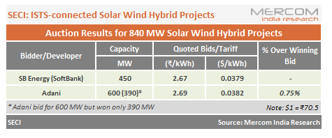 India's First Solar-Wind Hybrid Auction for 1.2 GW Sees Lowest Tariff of ₹2.67/kWh