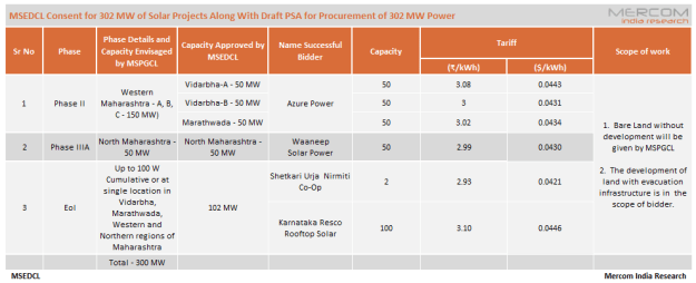 Power Sale Agreements for 302 MW of Solar Projects Approved in Maharashtra
