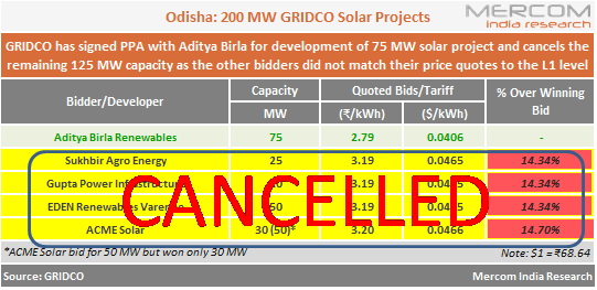 Odisha Cancels 125 MW from its 200 MW Solar Auction as Bidders Refuse to Match Lowest Tariff