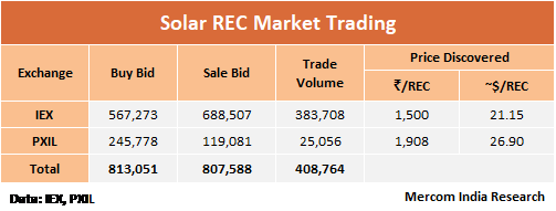Entities make a dash for solar and non-solar RECs in the penultimate month of the fiscal