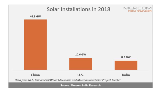 India Emerged as Third Largest Solar Market in 2018 Behind China and the US