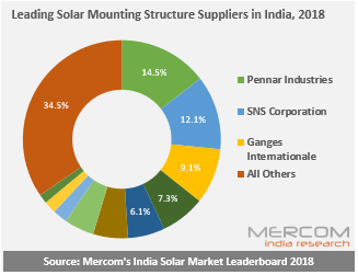Leading Solar Mounting Structure Suppliers in India, 2018