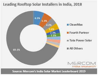 Leading Rooftop Solar Installers in India, 2018