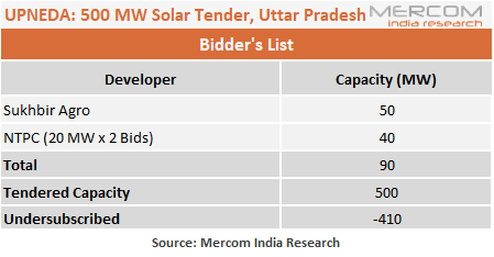 Uttar Pradesh's 500 MW Solar Tender Receives Bids from Only Two Developers Totaling 90 MW