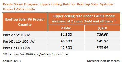 Kerala Soura Program: Upper Ceiling Rate for Rooftop Solar Systems Under CAPEX mode