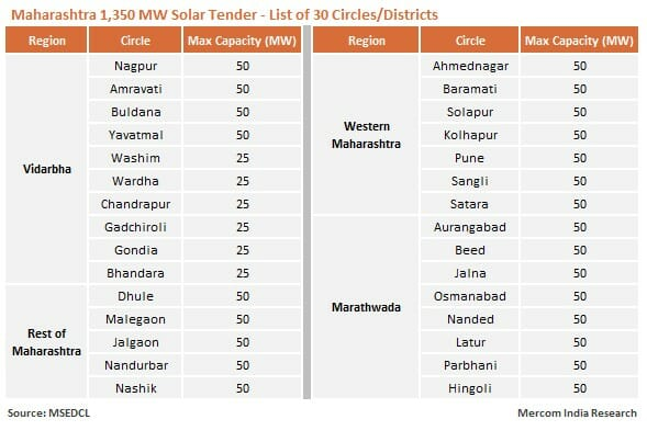 Maharashtra 1,350 MW Solar Tender - List of 30 Circles/Districts