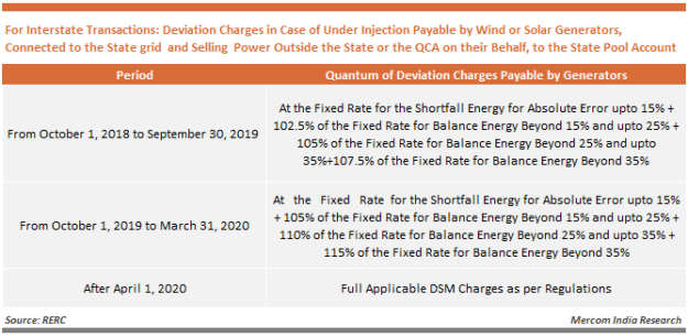 Deviation Charges in Case of Under Injection Payable by Wind or Solar Generators