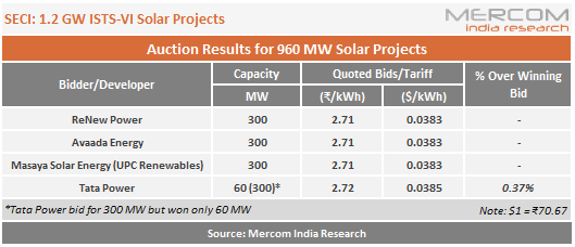 SECI: 1.2 GW ISTS-VI Solar Projects