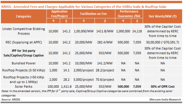 KREDL - Amended Fees and Charges Applicable for Various Categories of the Utility Scale & Rooftop Solar