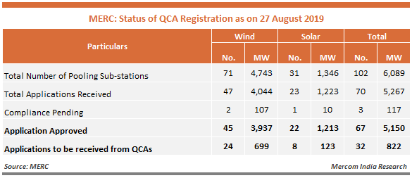 MERC - Status of QCA Registration as on 27 August 2019