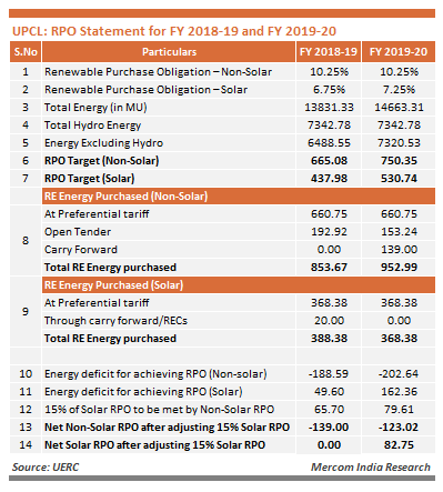 UPCL - RPO Sttaement for FY 2018-20 aand FY 2019-20