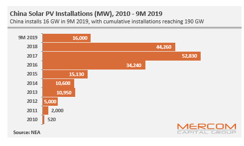 China's Solar Installations Dip by 45% YoY during January-September 2019