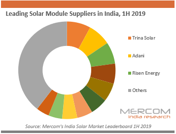 Leading Solar Module Suppliers in India, 1H 2019