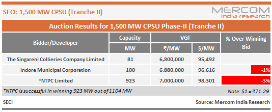 Auction Results for 1,500 MW CPSU Phase-II (Tranche II)