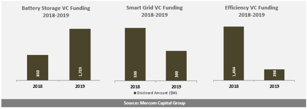 Battery Storage, Smart Grid, and Efficiency VC Funding 2018-2019
