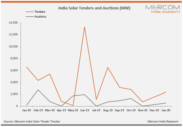 India Solar Tenders and Auctions (MW)
