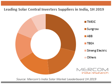 Leading Solar Central Inverters Suppliers in India, 1H 2019