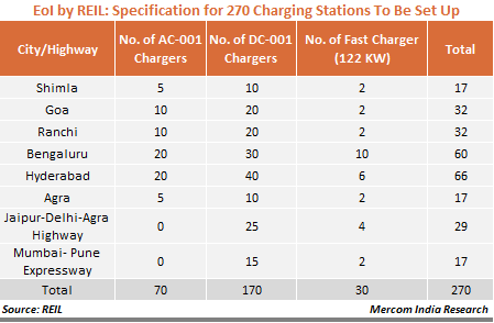 EoI by REIL - Specification for 270 Charging Stations To Be Set Up