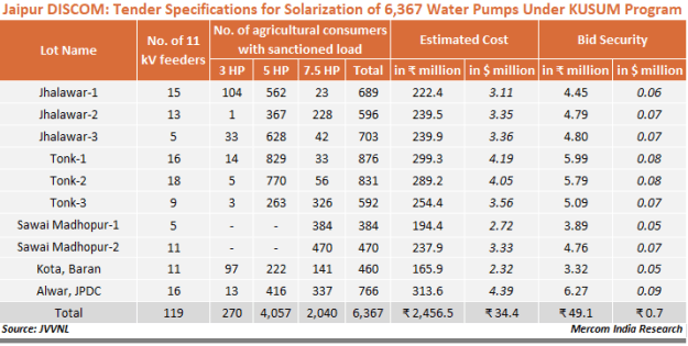 Jaipur DISCOM - Tender Specifications for Solarization of 6,367 Water Pumps Under KUSUM Program