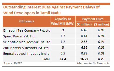 Outstanding Dues Against Payment Delays Tamil Nadu
