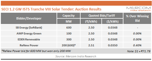 SECI 1.2 GW ISTS Tranche VIII Solar Tender - Auction Results
