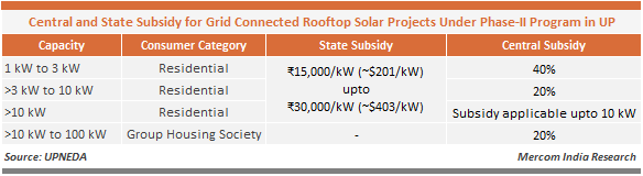 Central_and_State_Subsidy_for_Grid_Connected_Rooftop_Solar_Projects_Under_Phase_II_Program_in_UP