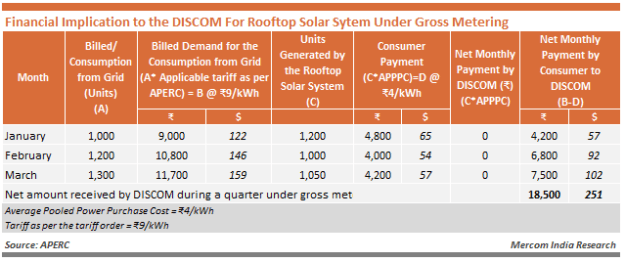 Financial Implication to the DISCOM For Rooftop Solar Sytem Under Gross Metering