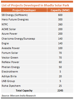 List of Projects Developed in Bhadla Solar Park