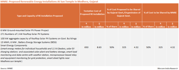 MNRE_Proposed Renewable Energy Installations At Sun Temple in Modhera, Gujarat