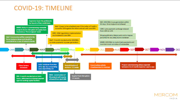 COVID-19 - TIMELINE