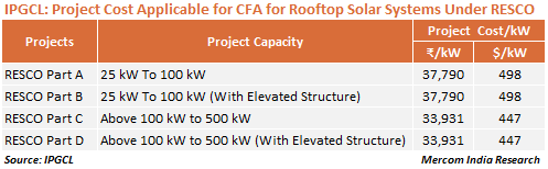 IPGCL_Project Cost Applicable for CFA for Rooftop Solar Systems Under RESCO Model