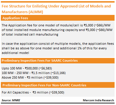 Fee Structure for Enlisting Under Approved List of Models and Manufacturers (ALMM)