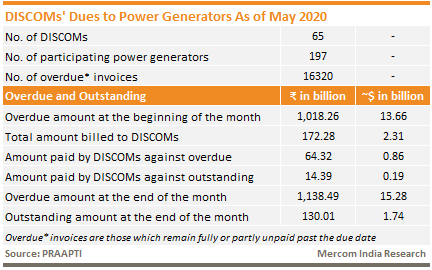 DISCOMs Dues to Power Generators As of May 2020