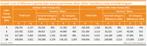 Punjab - Cost of Different Capacity Solar Pumps and Farmer Share (After Subsidies) Under KUSUM Program
