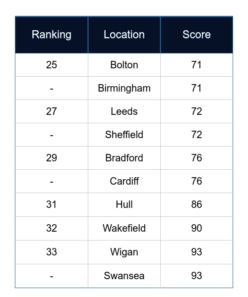 The UK's best and worst places to own an electric vehicle 4