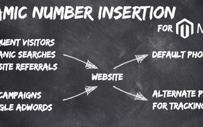 Dynamic Number Insertion for Magento