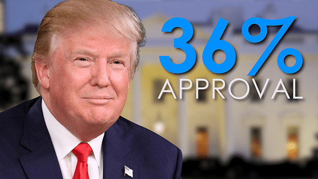 Poll: Trump's approval rating drops to 36% - KCTV5 News