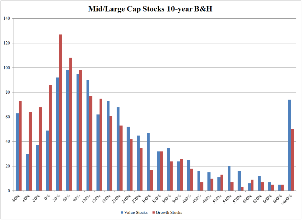 Distribution of value and growth stocks
