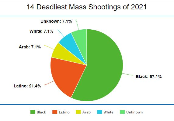 The 14 deadliest mass shootings of 2021 so far (January 1st – March 31st)