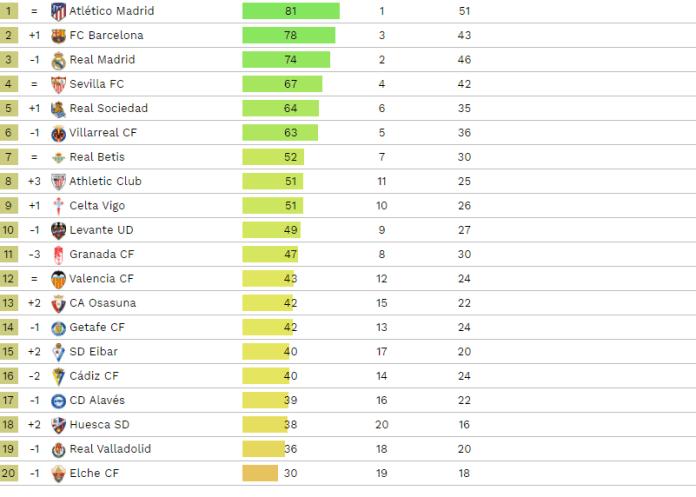 Statistika, Statistika kaže da Poketino ostaje bez titule u Ligi 1, stigle projekcije za 22 prvenstva