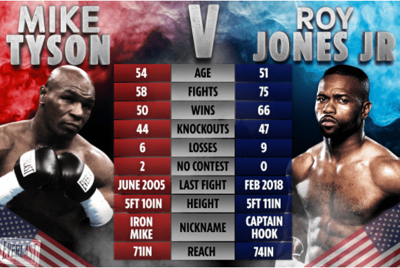 Mike Tyson vs Roy Jones