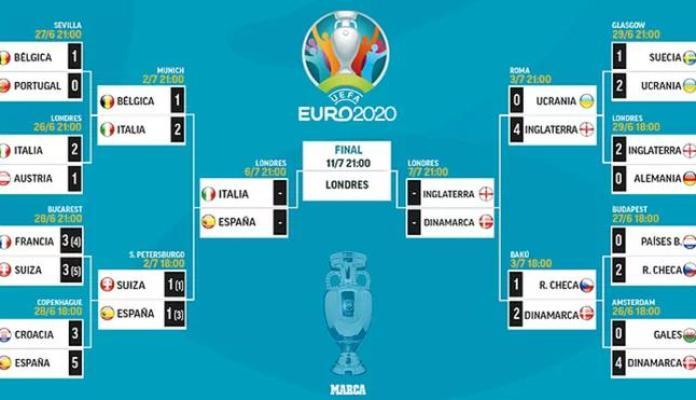 Resumen Eurocopa, RESUMEN CUARTOS DE FINAL EN LA EUROCOPA