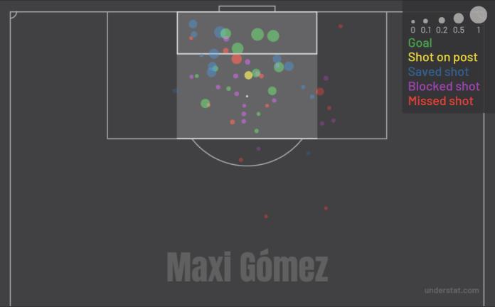 Maksi Gomez