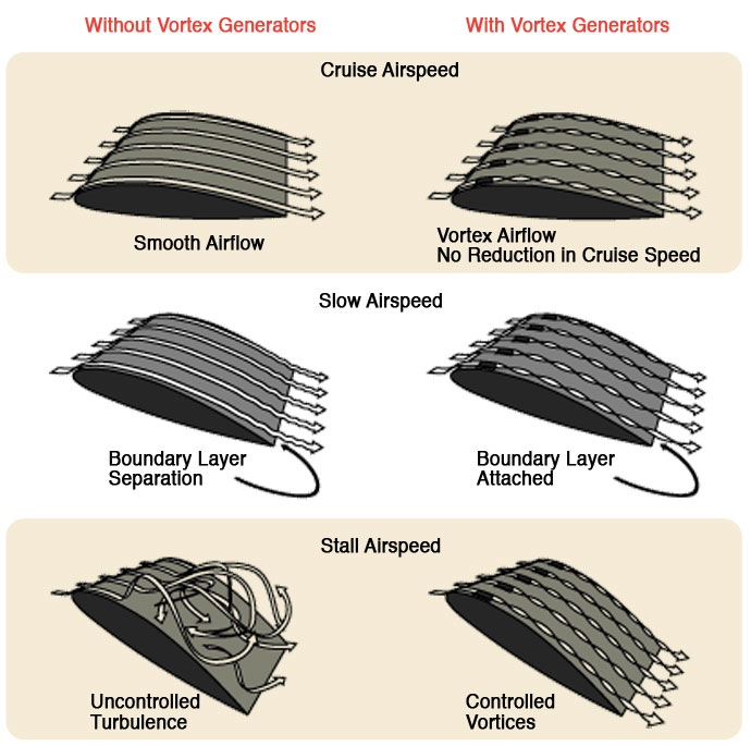 Vortex Generators - Cutter Aviation - Gross Weight Increase Kit - Meridian Maxus