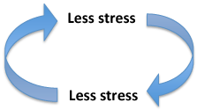 less-stress-virtuous