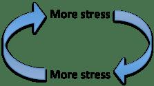 more-stress-vicious