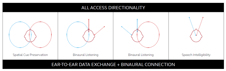 Diagram showing All Access Directionality feature