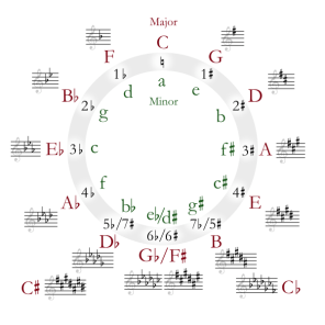 Image of Musical Scales